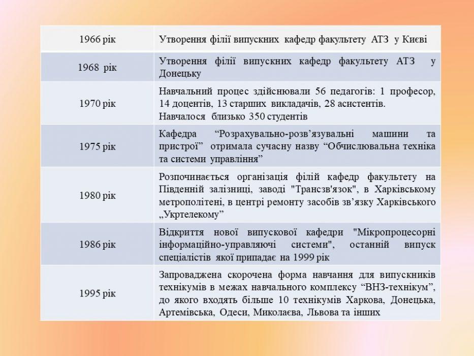 Історія створення