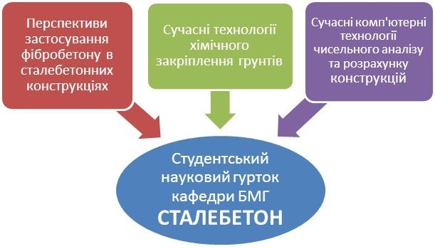 Студентський науковий гурток «СТАЛЕБЕТОН»