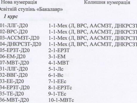 15.10.2020. Нова нумерація груп