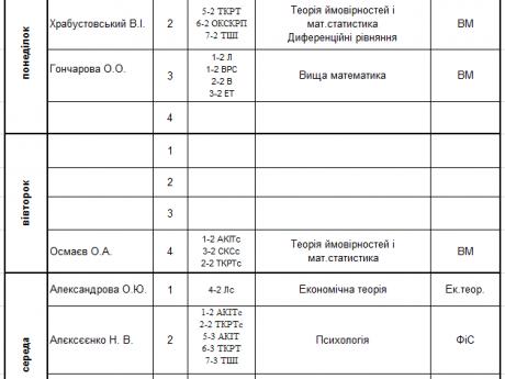 Графік тестування другого модулю 2020/2021 н.р.