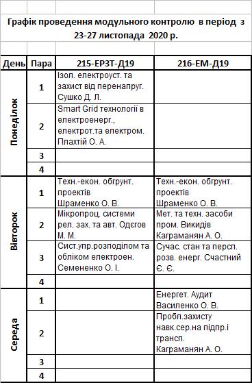 Графік тестування першого модулю 2020/2021 н.р. Магістри